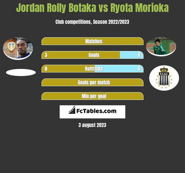 Jordan Rolly Botaka vs Ryota Morioka infographic