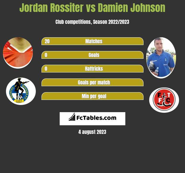Jordan Rossiter vs Damien Johnson infographic
