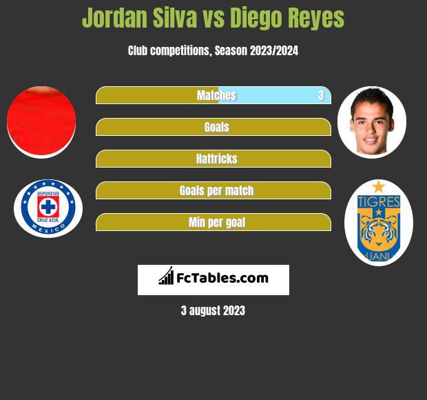 Jordan Silva vs Diego Reyes infographic