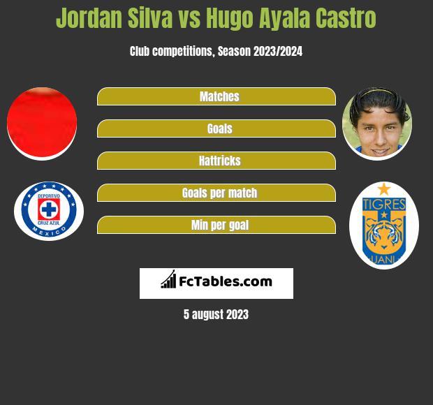 Jordan Silva vs Hugo Ayala Castro infographic