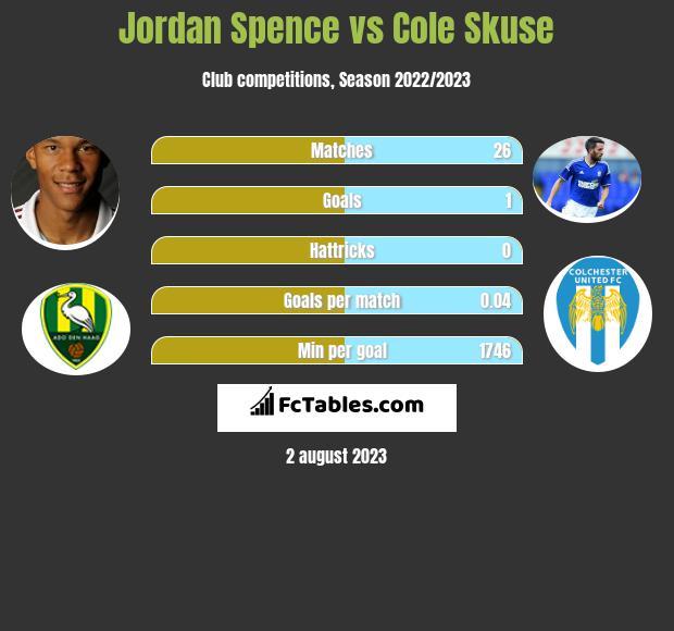 Jordan Spence vs Cole Skuse infographic
