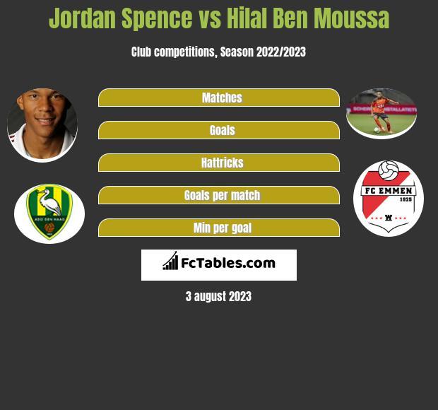 Jordan Spence vs Hilal Ben Moussa infographic