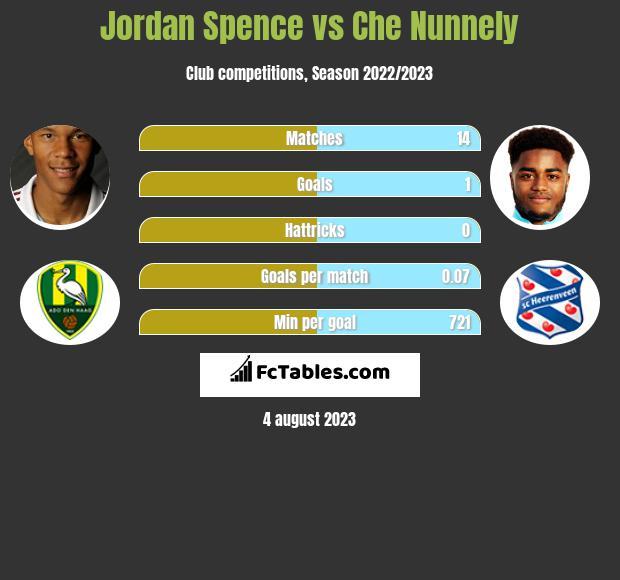 Jordan Spence vs Che Nunnely infographic