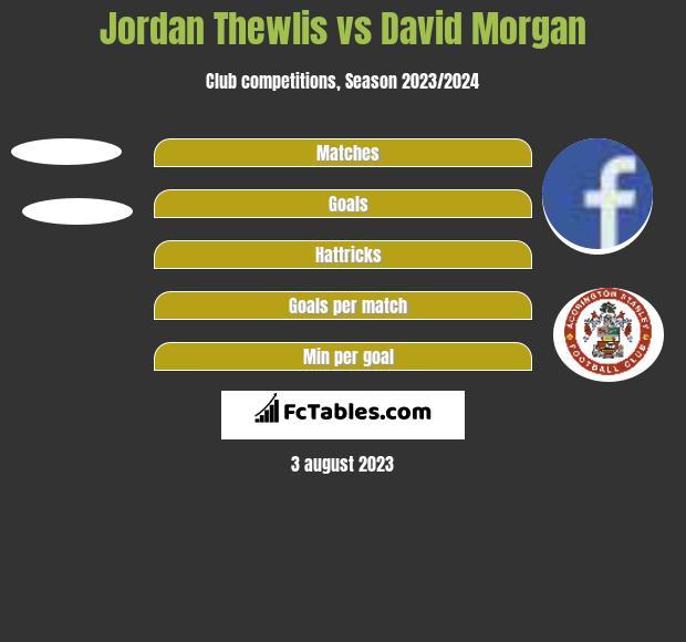 Jordan Thewlis vs David Morgan h2h player stats
