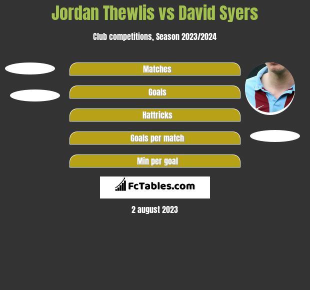 Jordan Thewlis vs David Syers h2h player stats