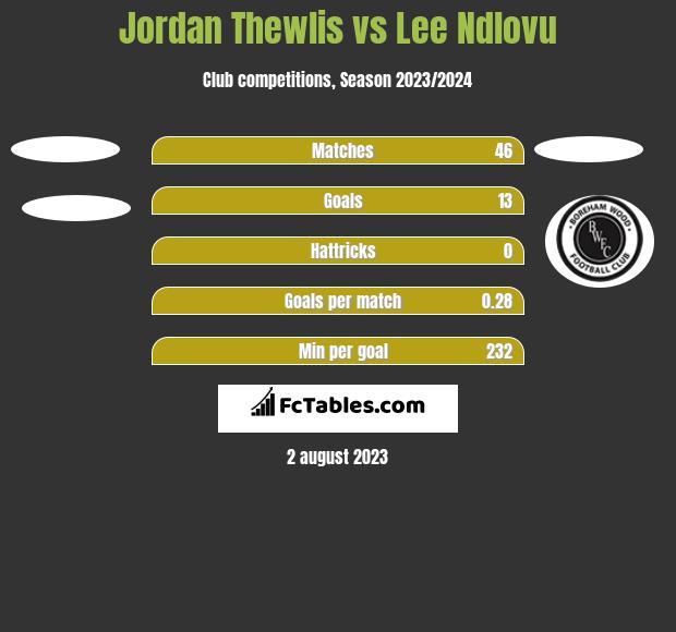 Jordan Thewlis vs Lee Ndlovu h2h player stats