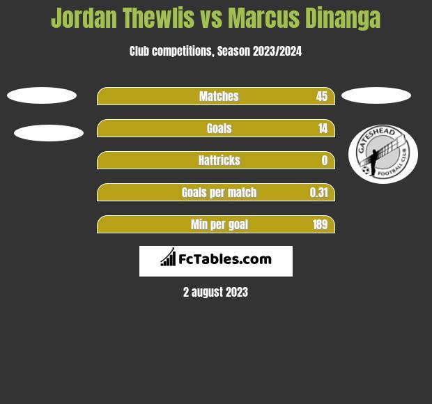 Jordan Thewlis vs Marcus Dinanga h2h player stats