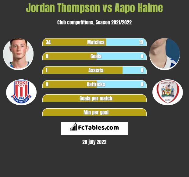 Jordan Thompson vs Aapo Halme infographic