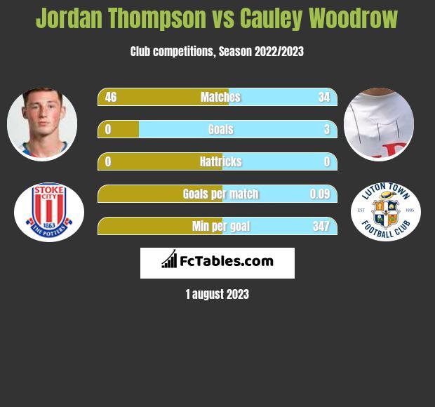 Jordan Thompson vs Cauley Woodrow infographic