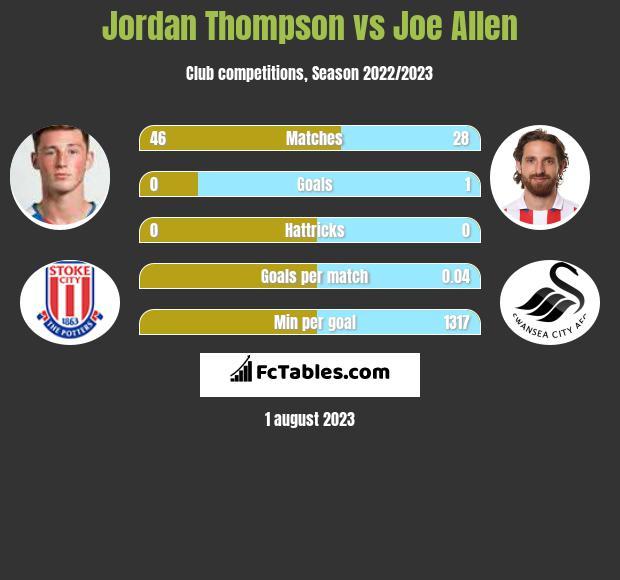 Jordan Thompson vs Joe Allen infographic