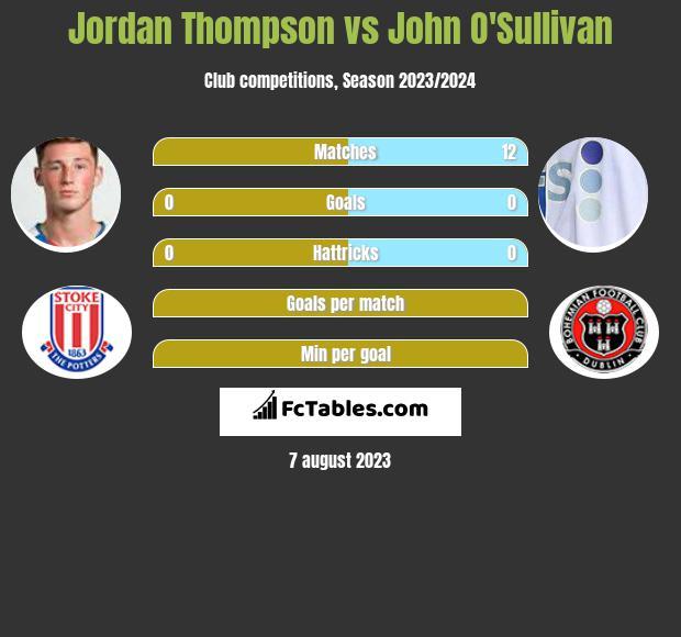 Jordan Thompson vs John O'Sullivan infographic