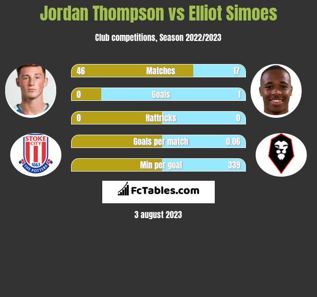 Jordan Thompson vs Elliot Simoes infographic