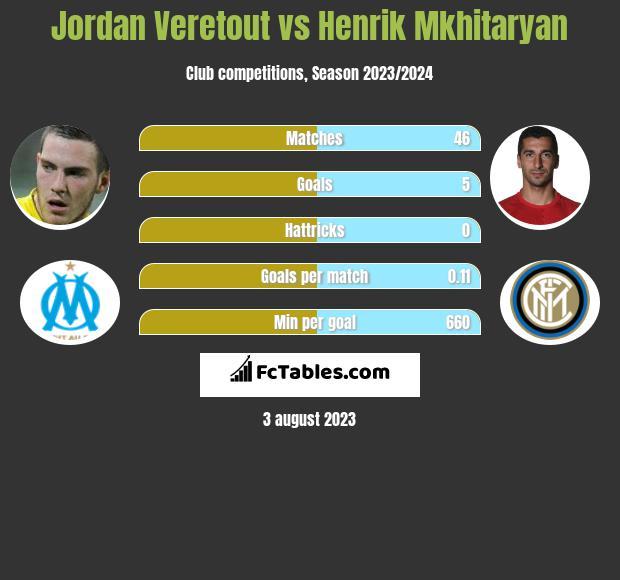 Jordan Veretout vs Henrik Mkhitaryan infographic