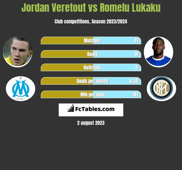 Jordan Veretout vs Romelu Lukaku infographic