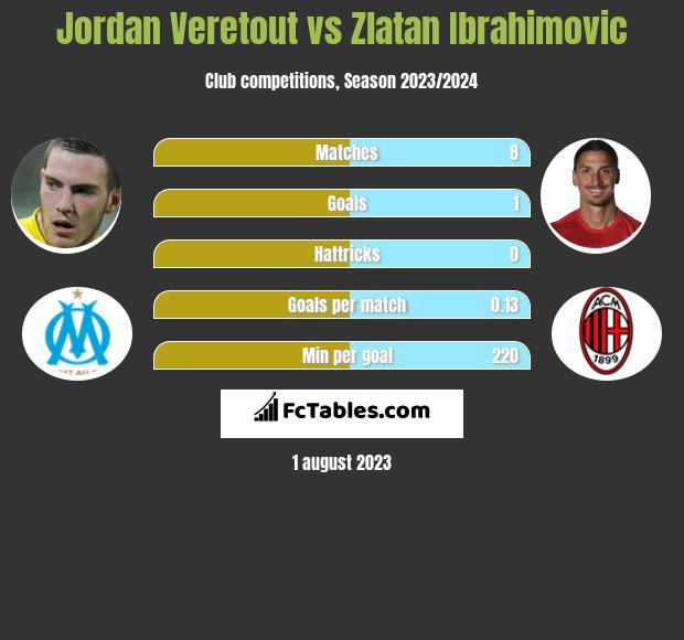 Jordan Veretout vs Zlatan Ibrahimovic h2h player stats