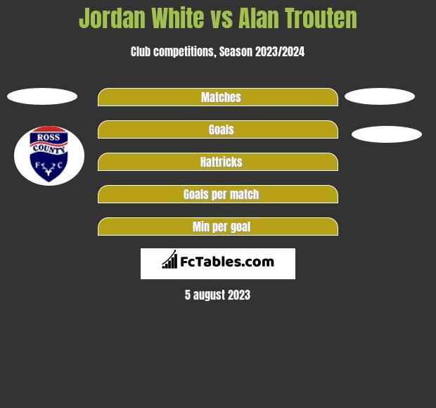 Jordan White vs Alan Trouten h2h player stats