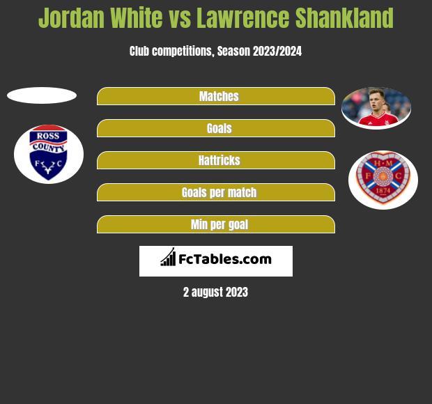 Jordan White vs Lawrence Shankland h2h player stats