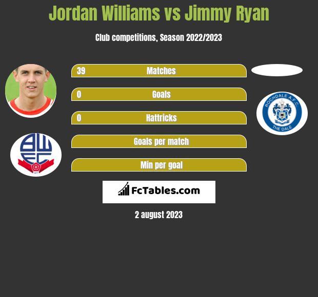 Jordan Williams vs Jimmy Ryan infographic