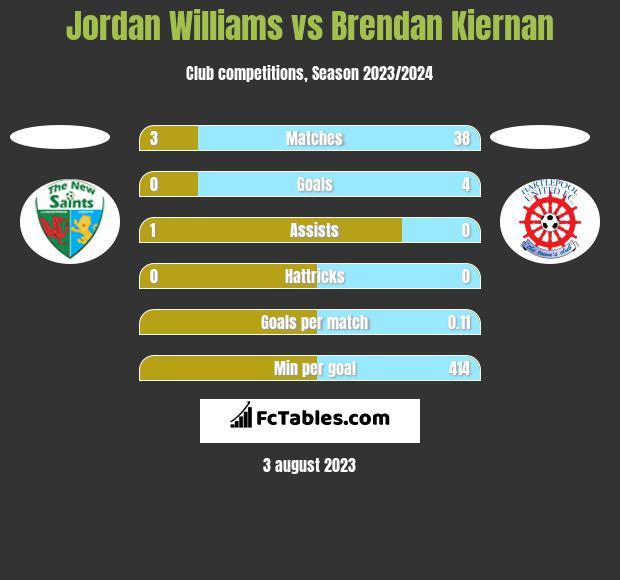 Jordan Williams vs Brendan Kiernan h2h player stats