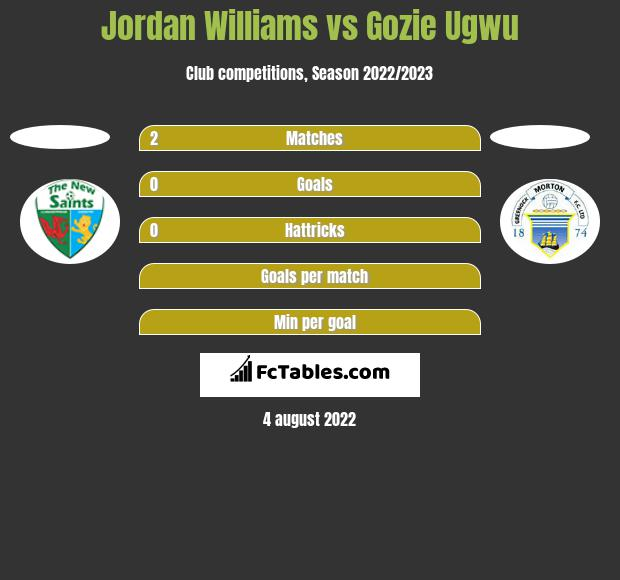 Jordan Williams vs Gozie Ugwu h2h player stats