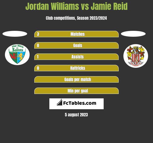 Jordan Williams vs Jamie Reid h2h player stats