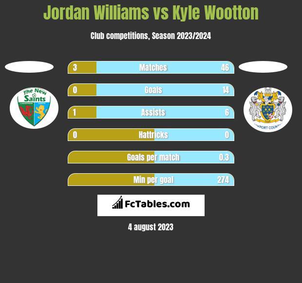 Jordan Williams vs Kyle Wootton h2h player stats
