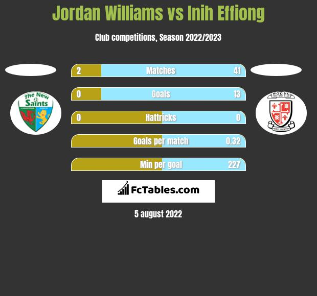 Jordan Williams vs Inih Effiong h2h player stats