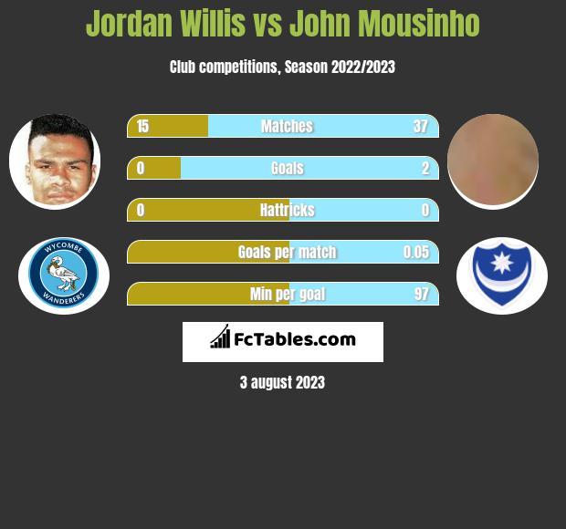Jordan Willis vs John Mousinho infographic