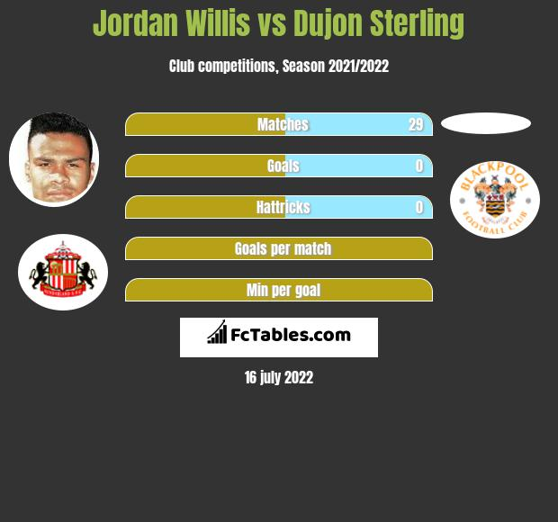 Jordan Willis vs Dujon Sterling infographic