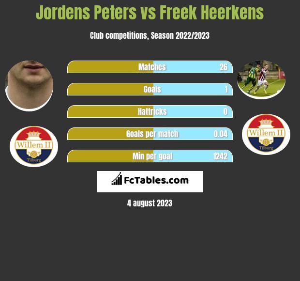 Jordens Peters vs Freek Heerkens infographic