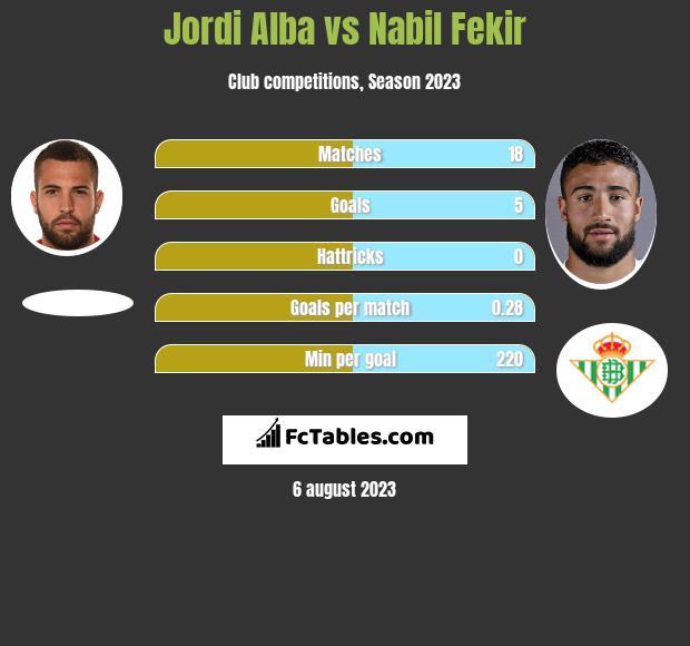 Jordi Alba vs Nabil Fekir infographic