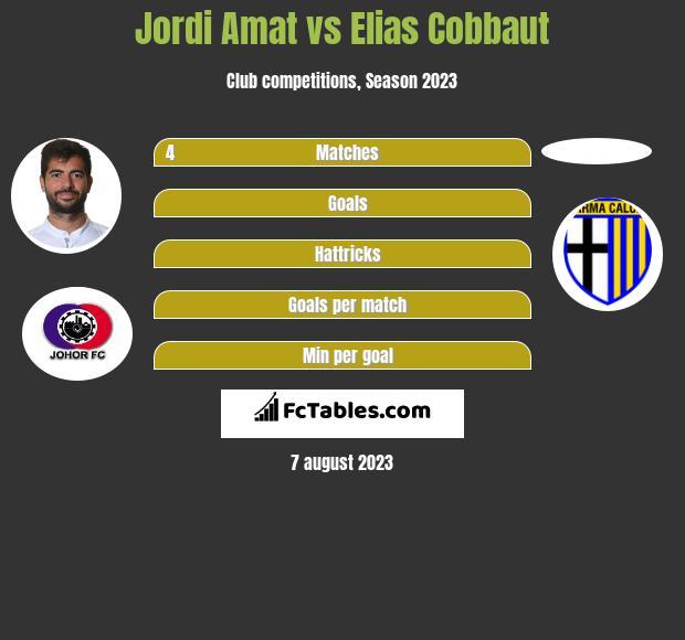 Jordi Amat vs Elias Cobbaut infographic