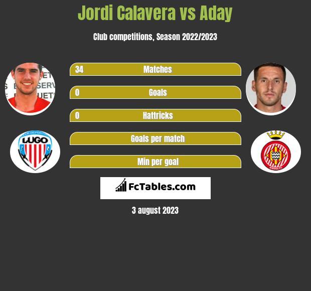 Jordi Calavera vs Aday infographic