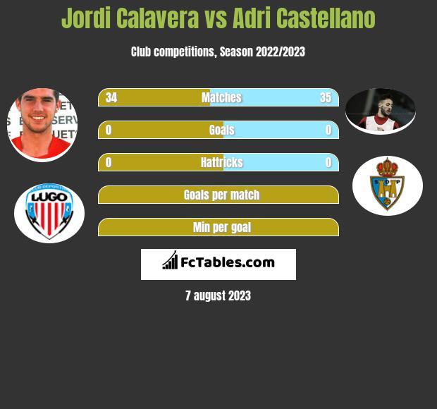 Jordi Calavera vs Adri Castellano infographic