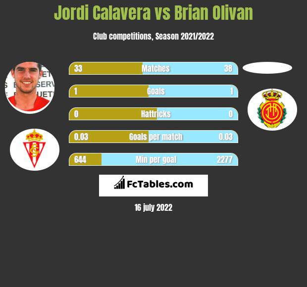 Jordi Calavera vs Brian Olivan infographic