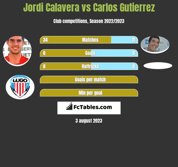Jordi Calavera vs Carlos Gutierrez infographic