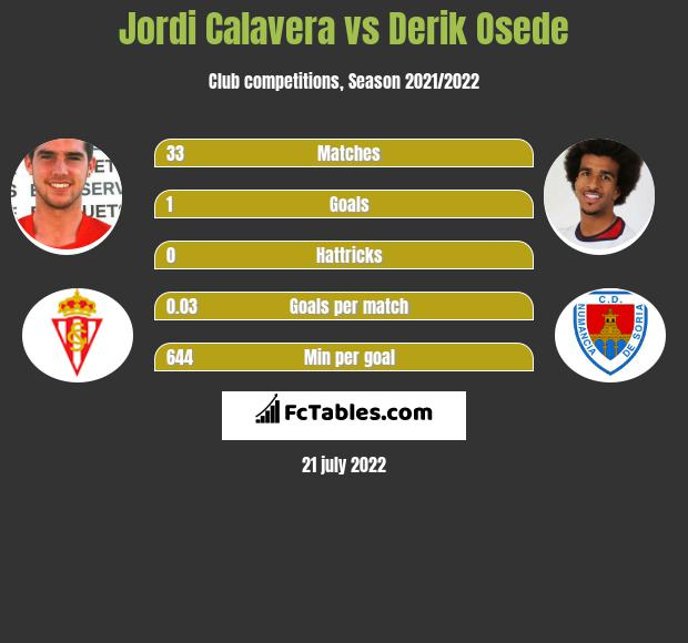 Jordi Calavera vs Derik Osede infographic