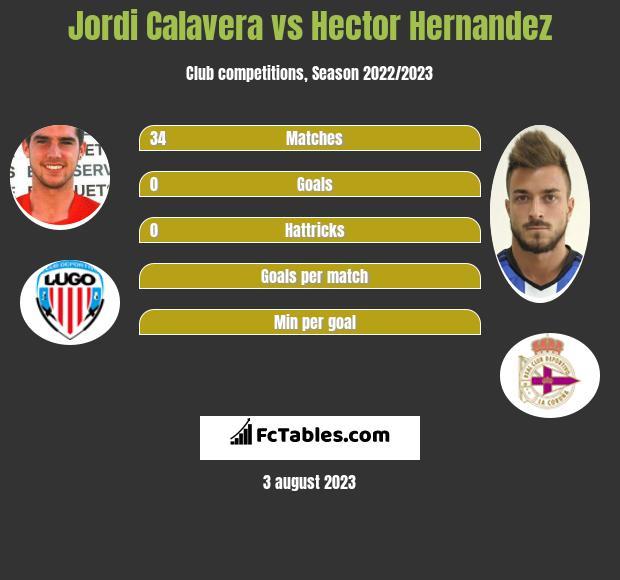 Jordi Calavera vs Hector Hernandez infographic