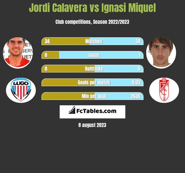 Jordi Calavera vs Ignasi Miquel infographic