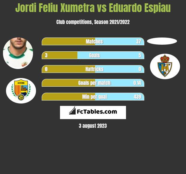 Jordi Feliu Xumetra vs Eduardo Espiau h2h player stats