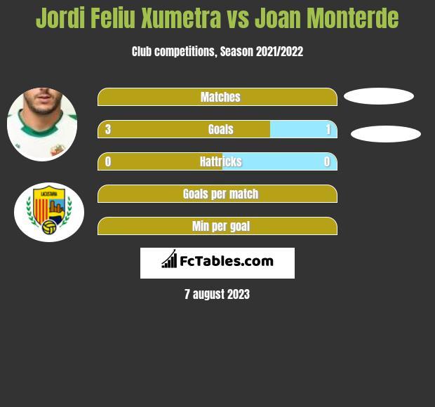 Jordi Feliu Xumetra vs Joan Monterde h2h player stats