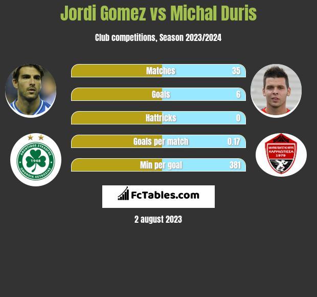 Jordi Gomez vs Michal Duris h2h player stats