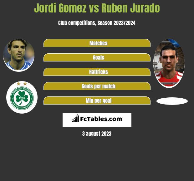 Jordi Gomez vs Ruben Jurado h2h player stats