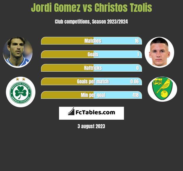 Jordi Gomez vs Christos Tzolis infographic