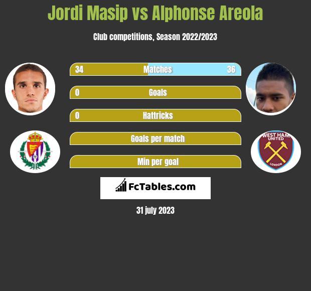 Jordi Masip vs Alphonse Areola infographic