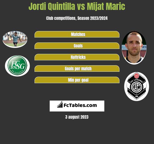 Jordi Quintilla vs Mijat Maric infographic