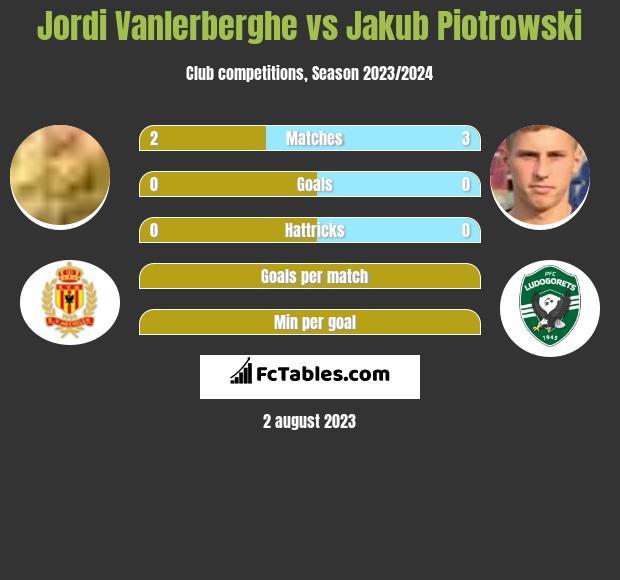 Jordi Vanlerberghe vs Jakub Piotrowski infographic
