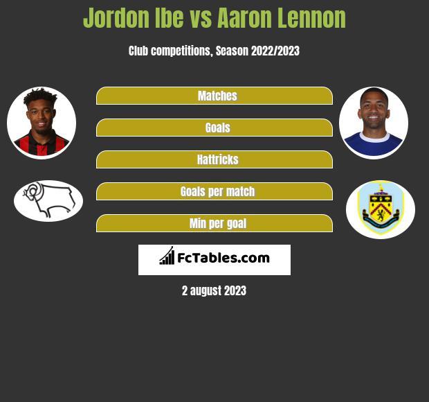 Jordon Ibe vs Aaron Lennon infographic