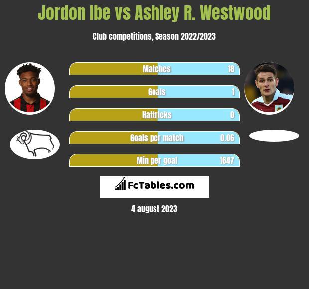 Jordon Ibe vs Ashley R. Westwood infographic