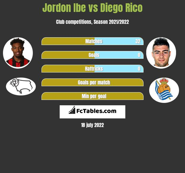 Jordon Ibe vs Diego Rico infographic